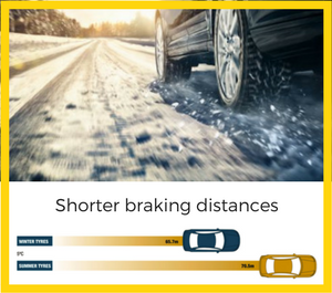 winter-tyre-stopping-distance