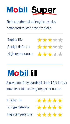Mobil oil comparison