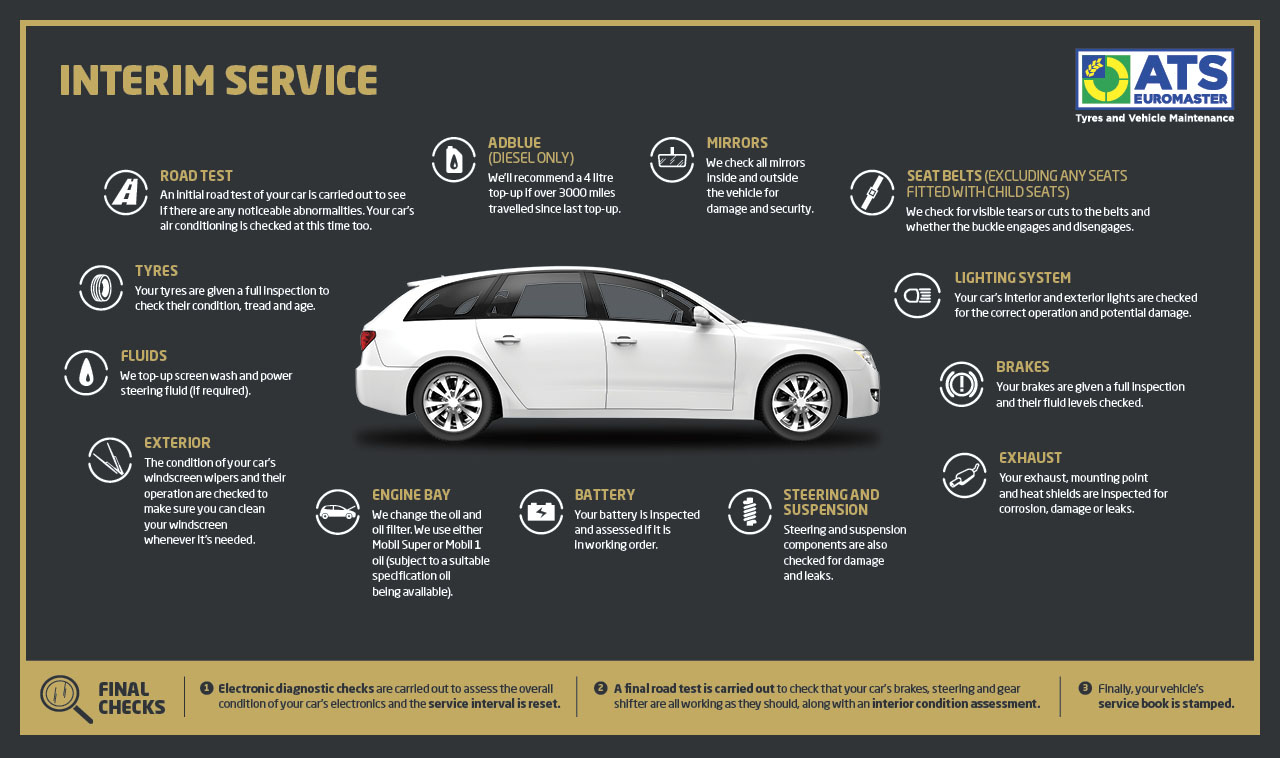 What a Car Service Includes | Tips