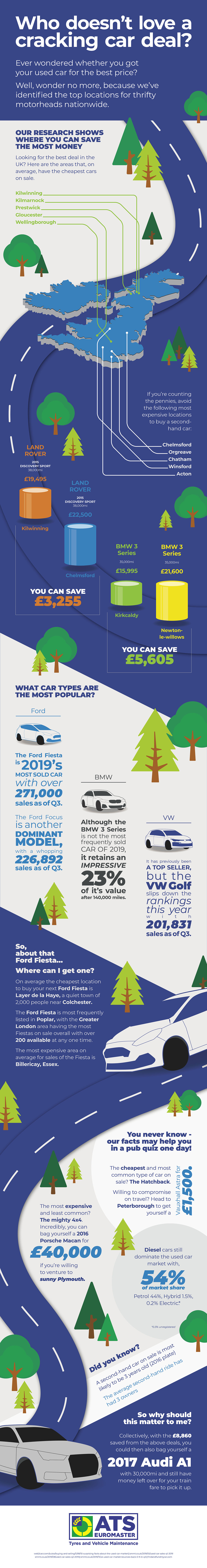 Ultimate guide infographic to buying a used car
