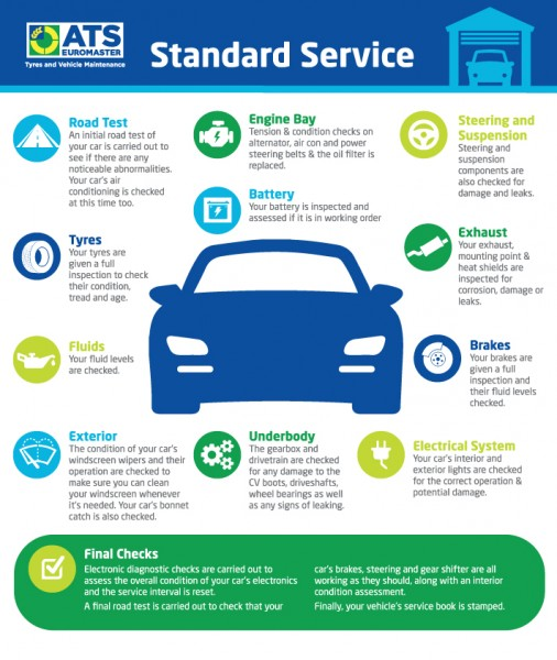 What a Car Service Includes | Tips & Advice | ATS Euromaster